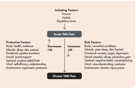 FIGURE 1. Multiple protective and risk factors play a role in the progression from acute to chronic TMD pain.