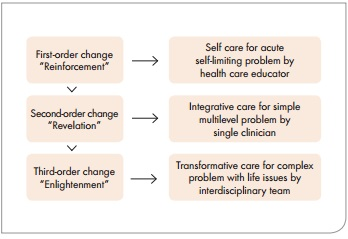 FIGURE 3. Three levels of change match the three levels of care for increasingly complex patients.