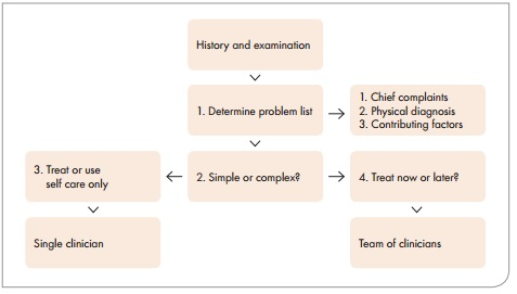 FIGURE 5. A decision tree for triaging patients and enhancing success.