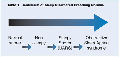 Figure 7. Sleep disturbed breathing in the form of obstructive disorders are a continuum. It is essential that snoring not be treated until a complete diagnosis is made.