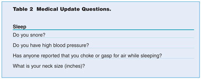 Figure 8. These questions should be asked during patients' medical update at their dental recall visit. Positive responses are predictive for obstructive sleep disorders.